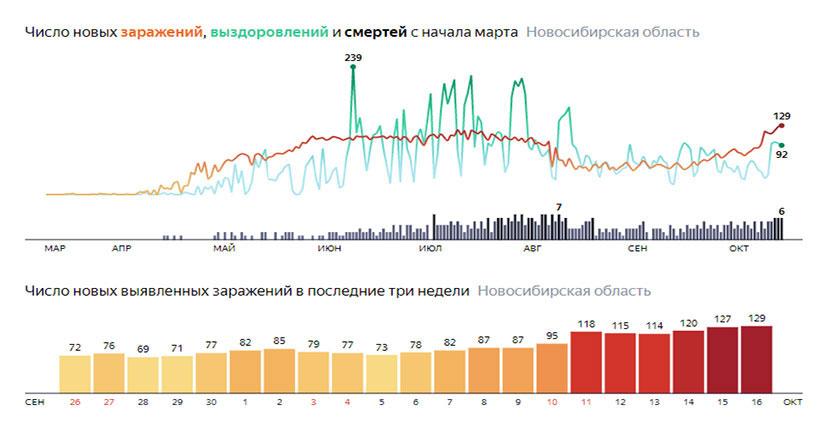 Кремль обеспокоен активной динамикой распространения коронавируса, но считает, что ситуация пока остается под контролем